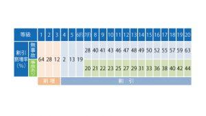 自動車保険等級制度(割引割増率)