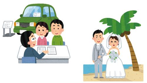 車購入や結婚資金