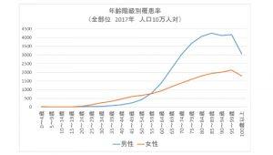年齢階級別罹患率グラフ